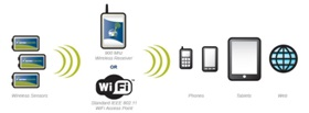 wireless-wifi--cloud-based-temperature-monitoring-recording-alert-uae-iraq-saudi-kuwait-oman-qatar
