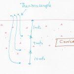 concrete-temperature-measurement