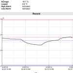 dry-ice-data-logger-sample-report