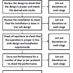 qualification-process-flow-chart