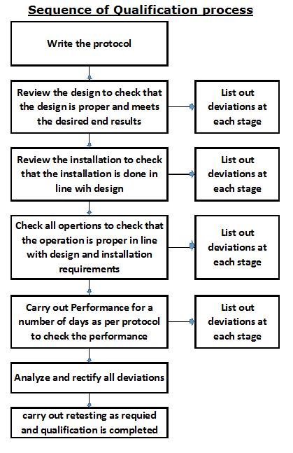 qualification-process-flow-chart