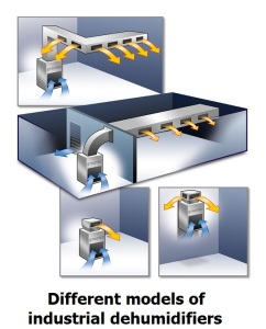 principle-of-industrial-dehumidifier
