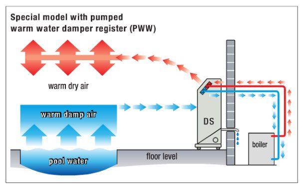 Swimming Pool Dehumidification : Dehumidifiers for swimming pools vacker dubai abudhabi uae