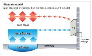swimming-pool-dehumidifier-standard-model