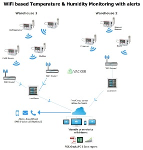 working-principle-wireless-WiFi-temperature-monitoring