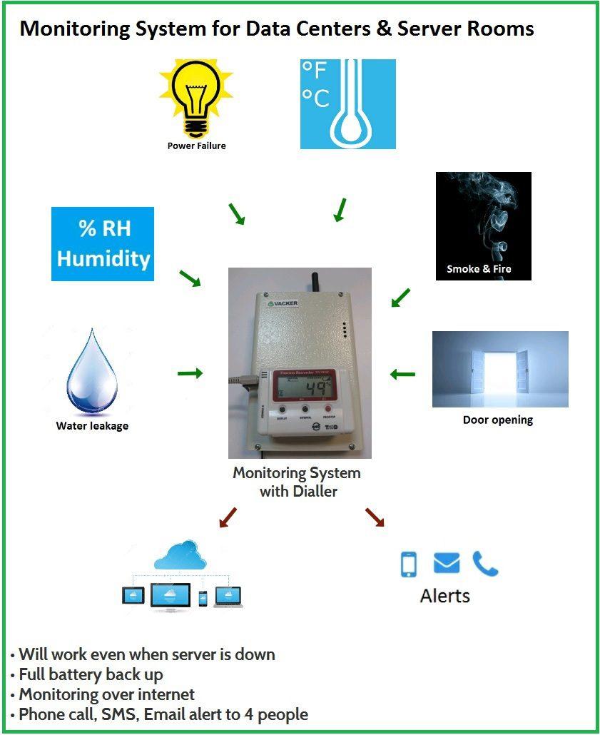 Data Center Amp Server Room Temperature Amp Environment