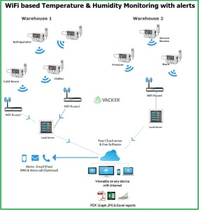 warehouse-coldroom-temperature-monitoring-wireless -methodology