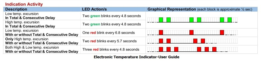 electronic-temperature-indicator-user-guide
