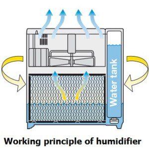 working-principle-of-humidifier