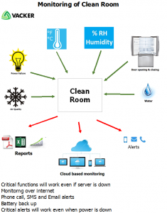 clean-room-air-quality-monitoring-systems