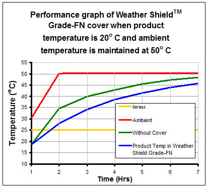 temperature-insulated-cover-performance