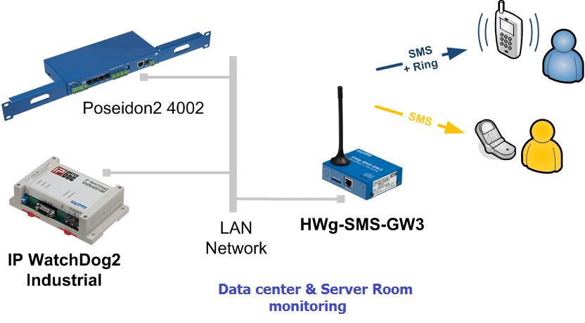 data-center-server-room-monitoring-system