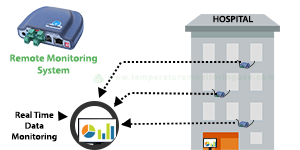 real-time-data-monitoring-vacker-global-dubai-uae