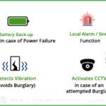 ATM Monitoring Applications
