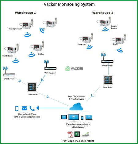 vacker-global-monitoring-system-validation-for-cold-chain