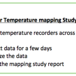 steps-procedure-for-temperature-mapping-study